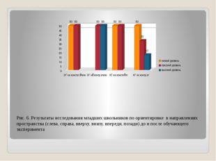 Рис. 6. Результаты исследования младших школьников по ориентировке в направле