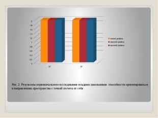 Рис. 2 Результаты первоначального исследования младших школьников способност