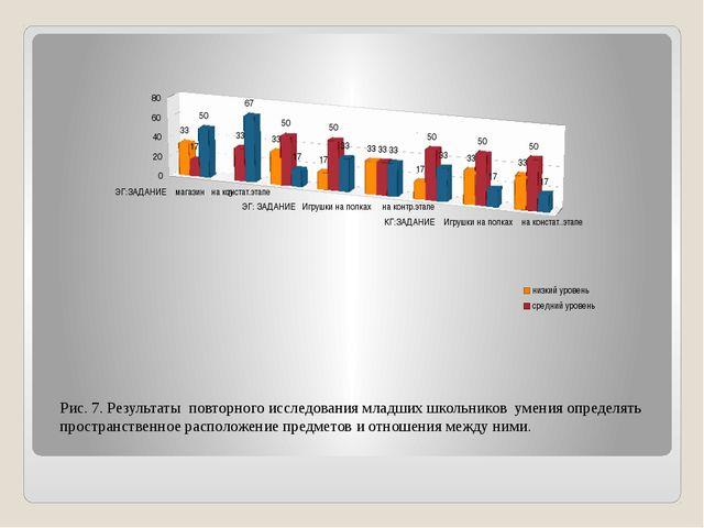 Рис. 7. Результаты повторного исследования младших школьников умения определя...