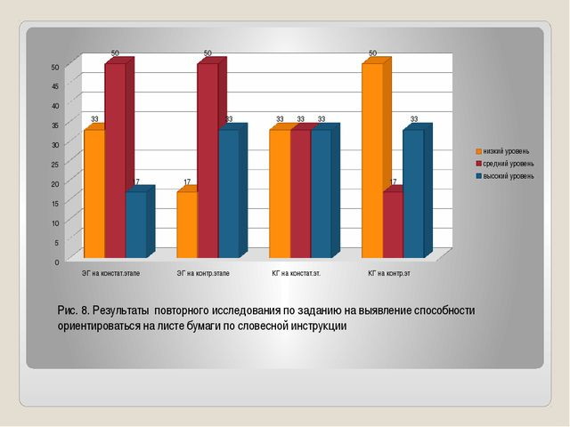 Рис. 8. Результаты повторного исследования по заданию на выявление способност...