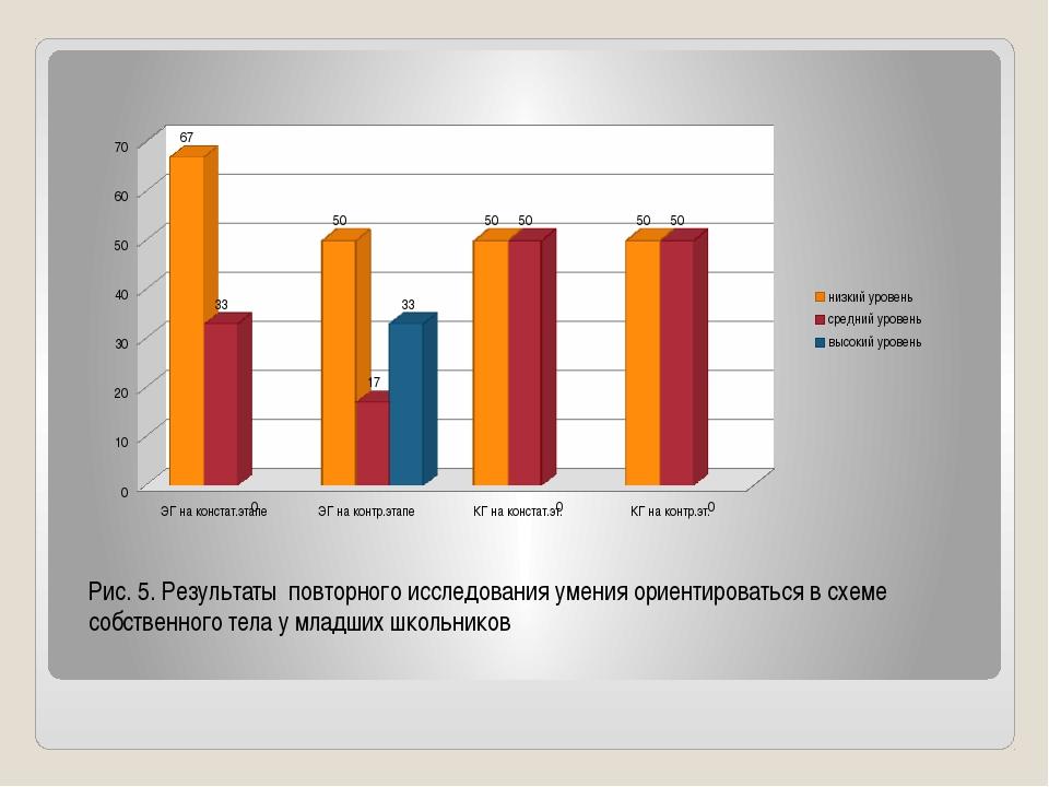 Рис. 5. Результаты повторного исследования умения ориентироваться в схеме со...