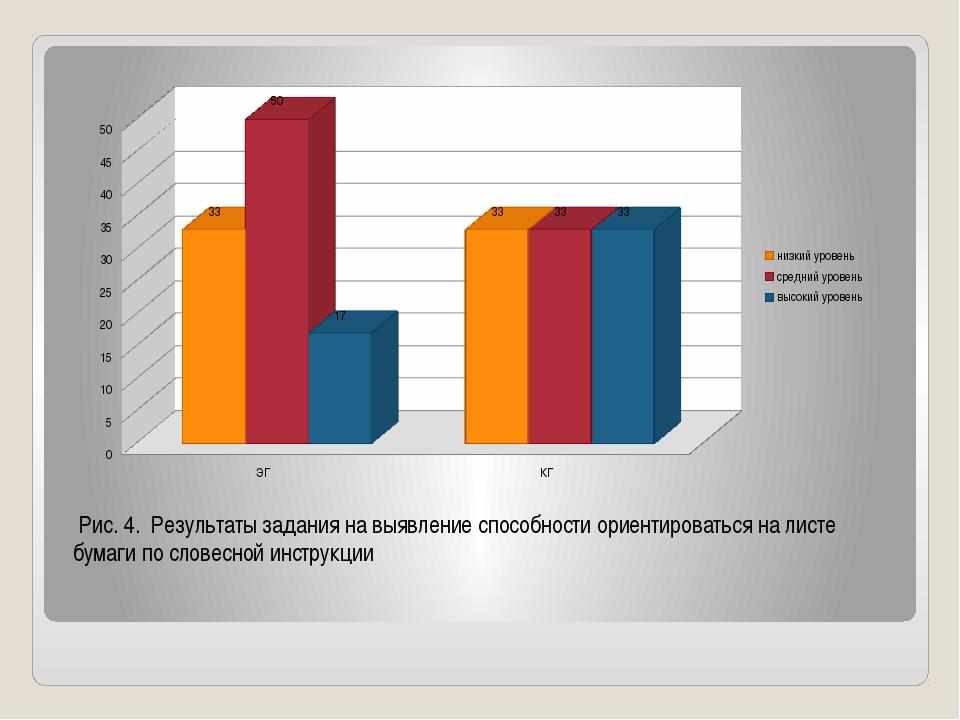 Рис. 4. Результаты задания на выявление способности ориентироваться на листе...