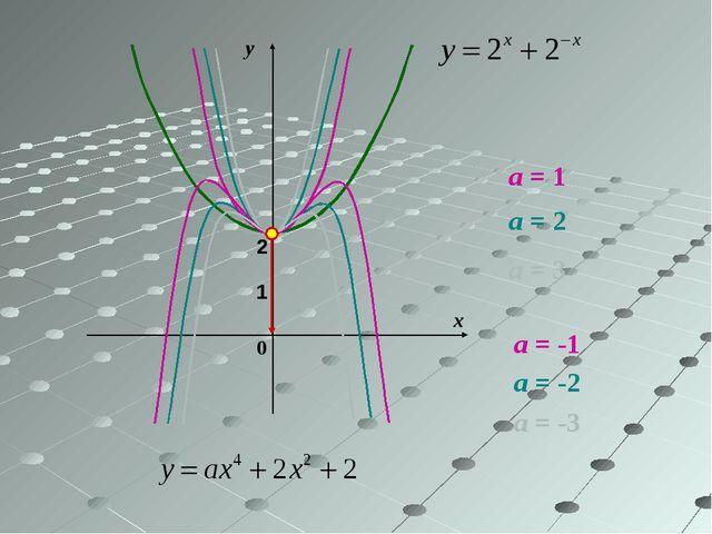 у х 0 2 1 а = 2 а = 1 а = -1 а = 3 а = -3 а = -2
