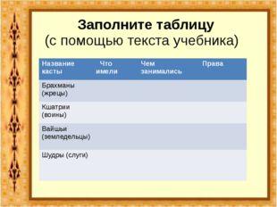 Заполните таблицу (с помощью текста учебника) Название касты Что имели Чем з