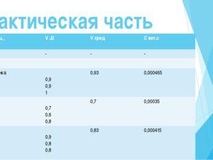 Образец , Проба V J2 Vсред С вит.с Апельсины Турция 1 проба 2 проба 3 проба