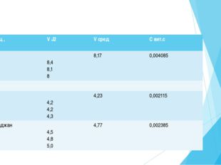 Обработка данных Расчет вели по формуле mвит С = Свит Сср ·0.1· МС6H8O6 ·1000