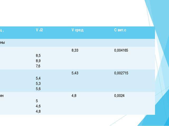 Образец , Проба V J2 Vсред С вит.с Киви 1 проба 2 проба 3 проба 8,4 8,1 8 8,...