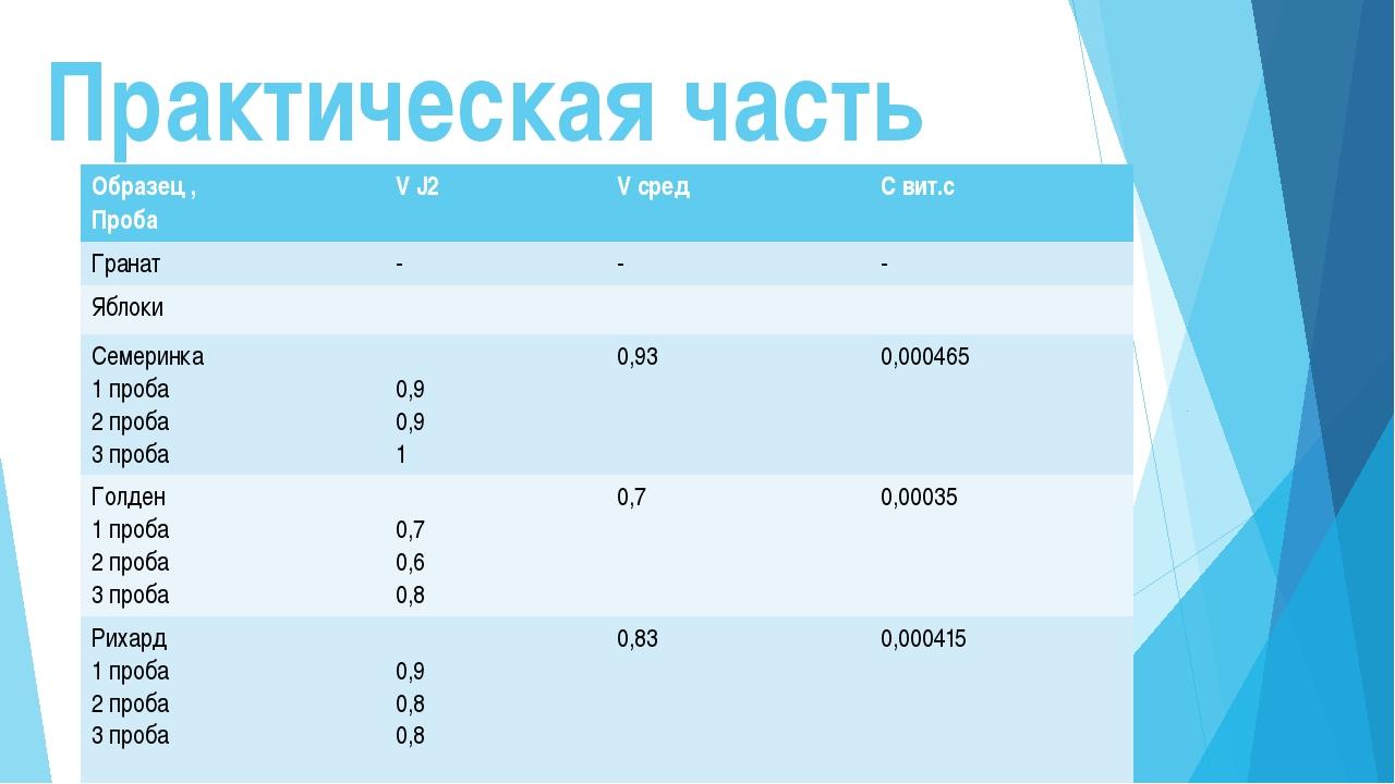 Образец , Проба V J2 Vсред С вит.с Апельсины Турция 1 проба 2 проба 3 проба...
