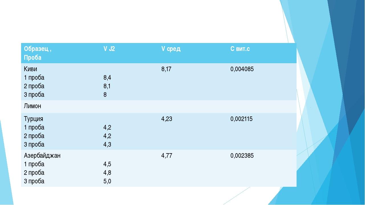 Обработка данных Расчет вели по формуле mвит С = Свит Сср ·0.1· МС6H8O6 ·1000...