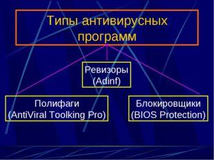 Типы антивирусных программ Полифаги (AntiViral Toolking Pro) Блокировщики (BI