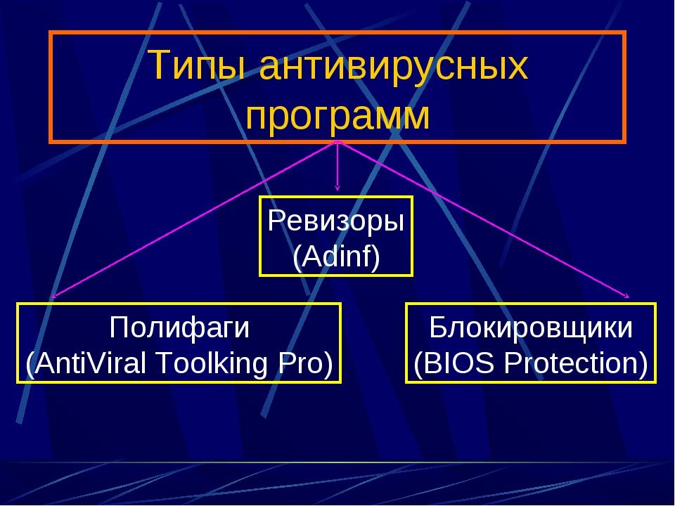 Типы антивирусных программ Полифаги (AntiViral Toolking Pro) Блокировщики (BI...