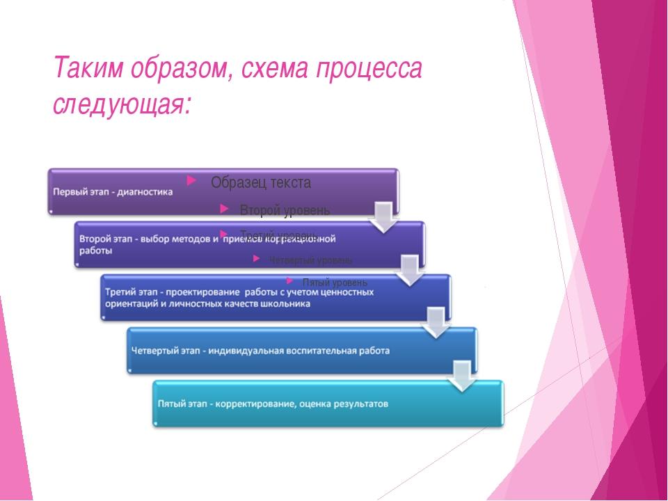 Таким образом, схема процесса следующая: