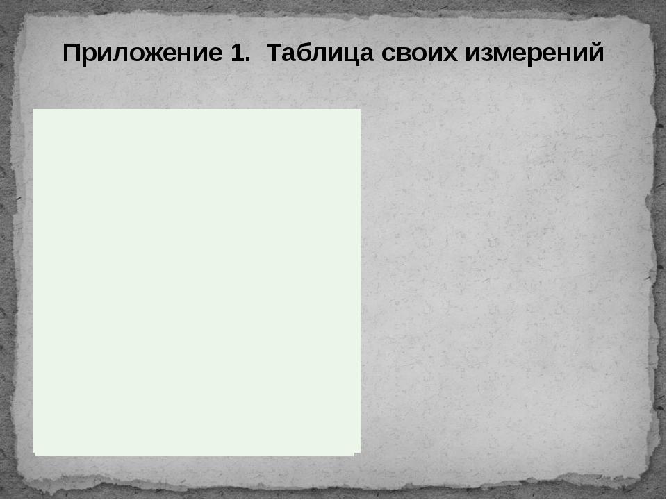 Приложение 1. Таблица своих измерений Измерения Короткова Анастасия Суфьянов...