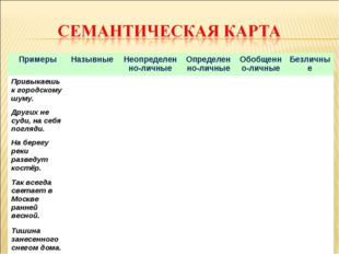 Примеры Назывные Неопределенно-личныеОпределенно-личныеОбобщенно-личныеБ