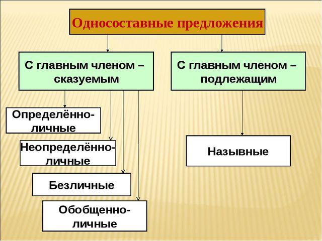 Односоставные предложения С главным членом – подлежащим С главным членом – ск...