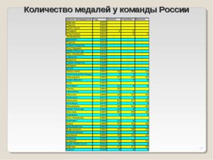 * Количество медалей у команды России
