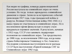 * Как видно из графика, команда дореволюционной России выступала на олимпийск