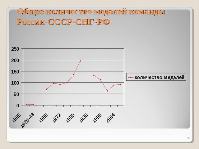 Общее количество медалей команды России-СССР-СНГ-РФ *