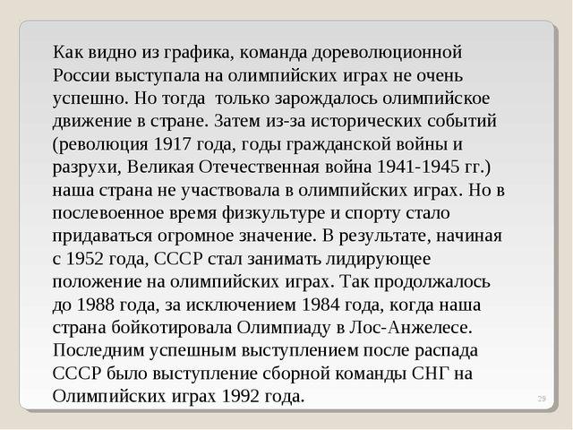 * Как видно из графика, команда дореволюционной России выступала на олимпийск...