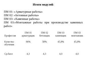Итоги модулей: ПМ 01: «Арматурные работы» ПМ 02: «Бетонные работы» ПМ 03: «К