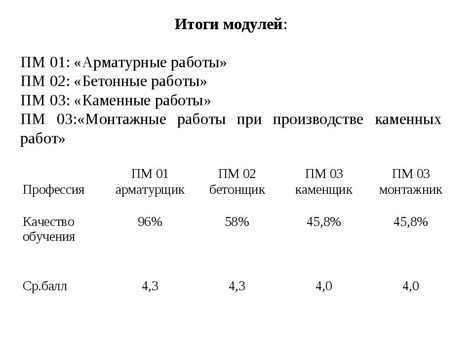 Итоги модулей: ПМ 01: «Арматурные работы» ПМ 02: «Бетонные работы» ПМ 03: «К...