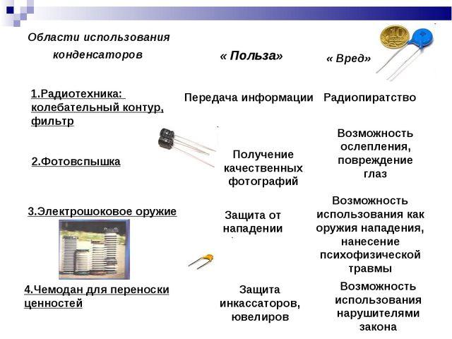 конденсаторов Области использования « Польза» « Вред» 1.Радиотехника: колебат...