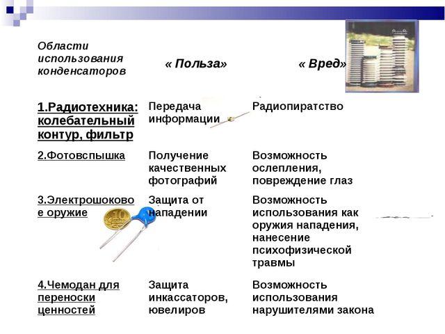 Области использования конденсаторов « Польза» « Вред» 1.Радиотехника: колеб...