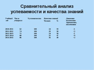 Сравнительный анализ успеваемости и качества знаний Учебный год Число учащихс