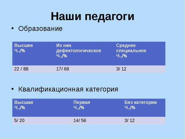 Наши педагоги Образование Квалификационная категория Высшее Ч.,/% Из них дефе...