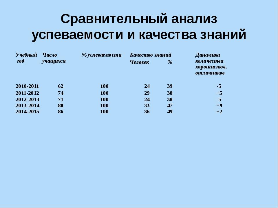 Сравнительный анализ успеваемости и качества знаний Учебный год Число учащихс...