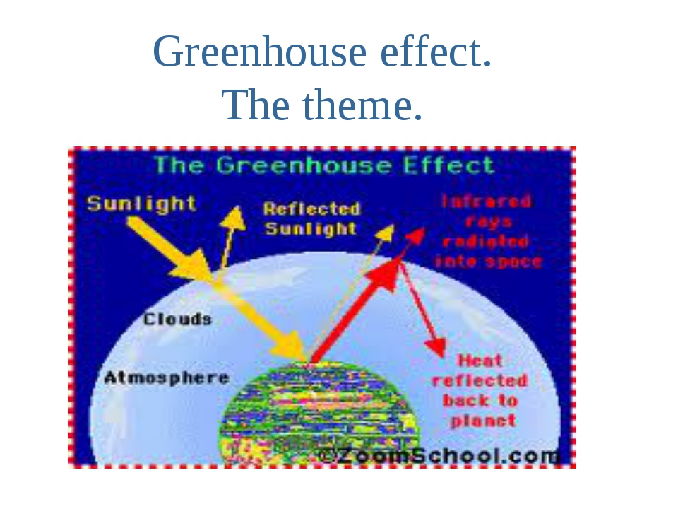 Greenhouse effect. The theme.