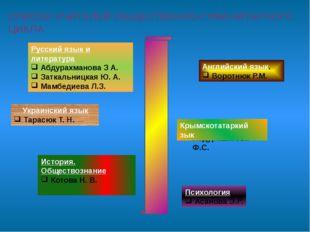 СПИСОК УЧИТЕЛЕЙ ОБЩЕСТВЕННО-ГУМАНИТАРНОГО ЦИКЛА Русский язык и литература Аб