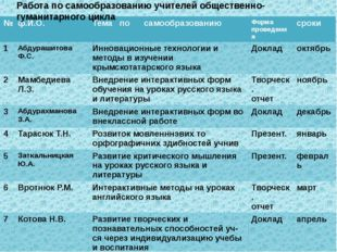 Работа по самообразованию учителей общественно-гуманитарного цикла № ф.И.О. Т