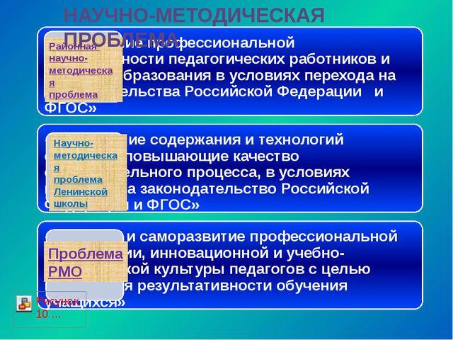 Районная научно- методическая проблема Научно- методическая проблема Ленинско...