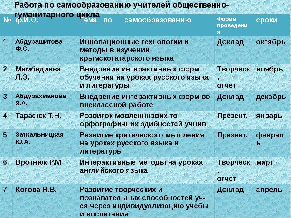 Работа по самообразованию учителей общественно-гуманитарного цикла № ф.И.О. Т...