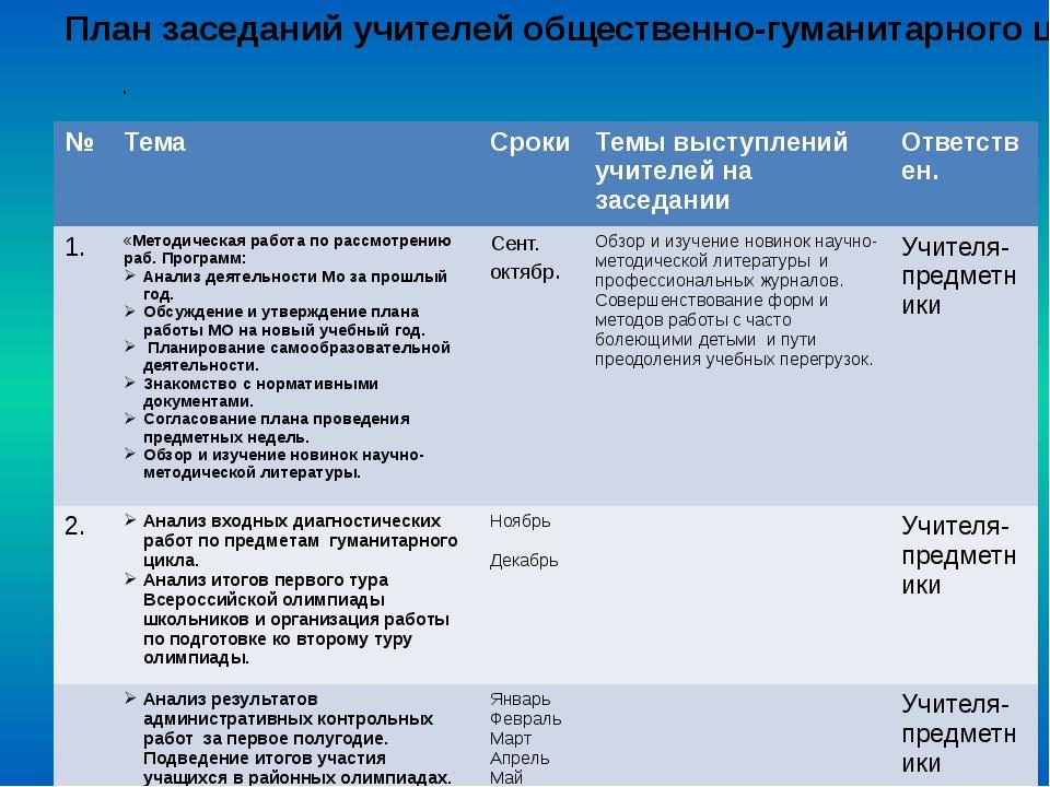 . План заседаний учителей общественно-гуманитарного цикла № Тема Сроки Темы в...