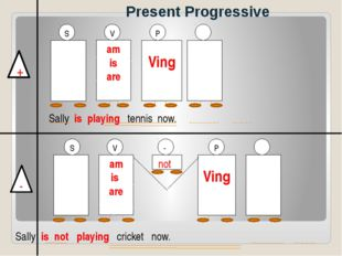 Present Progressive + - am is are V Ving P Ving am is are V S P not - S Sally