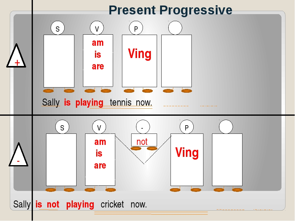 Present Progressive + - am is are V Ving P Ving am is are V S P not - S Sally...