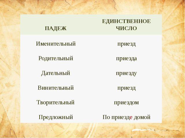 ПАДЕЖ ЕДИНСТВЕННОЕ ЧИСЛО Именительный приезд Родительный приезда Дательный пр...