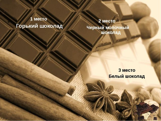 1 место Горький шоколад 2 место Черный молочный шоколад 3 место Белый шоколад