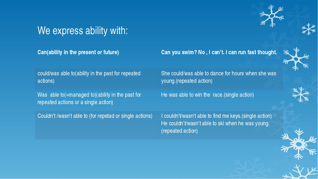 We express ability with: Can(abilityin the present or future) Canyou swim? No...