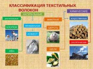 КЛАССИФИКАЦИЯ ТЕКСТИЛЬНЫХ ВОЛОКОН НАТУРАЛЬНЫЕ ХИМИЧЕСКИЕ растительные мин