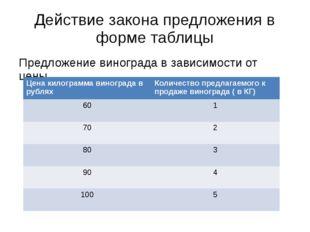 Действие закона предложения в форме таблицы Предложение винограда в зависимос