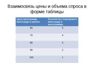 Взаимосвязь цены и объема спроса в форме таблицы Спрос на виноград в зависимо