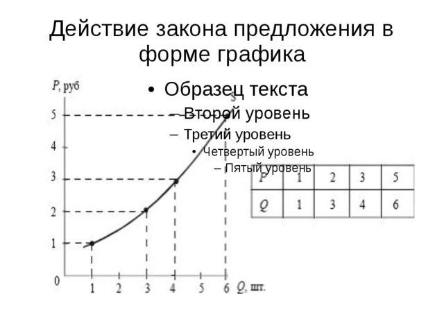 Действие закона предложения в форме графика