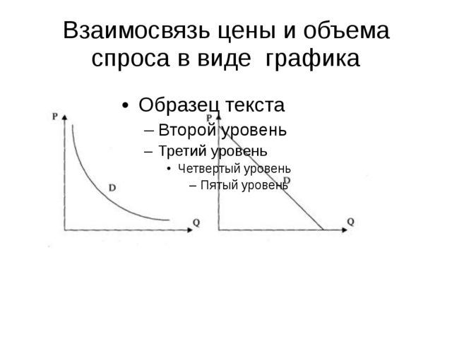 Взаимосвязь цены и объема спроса в виде графика