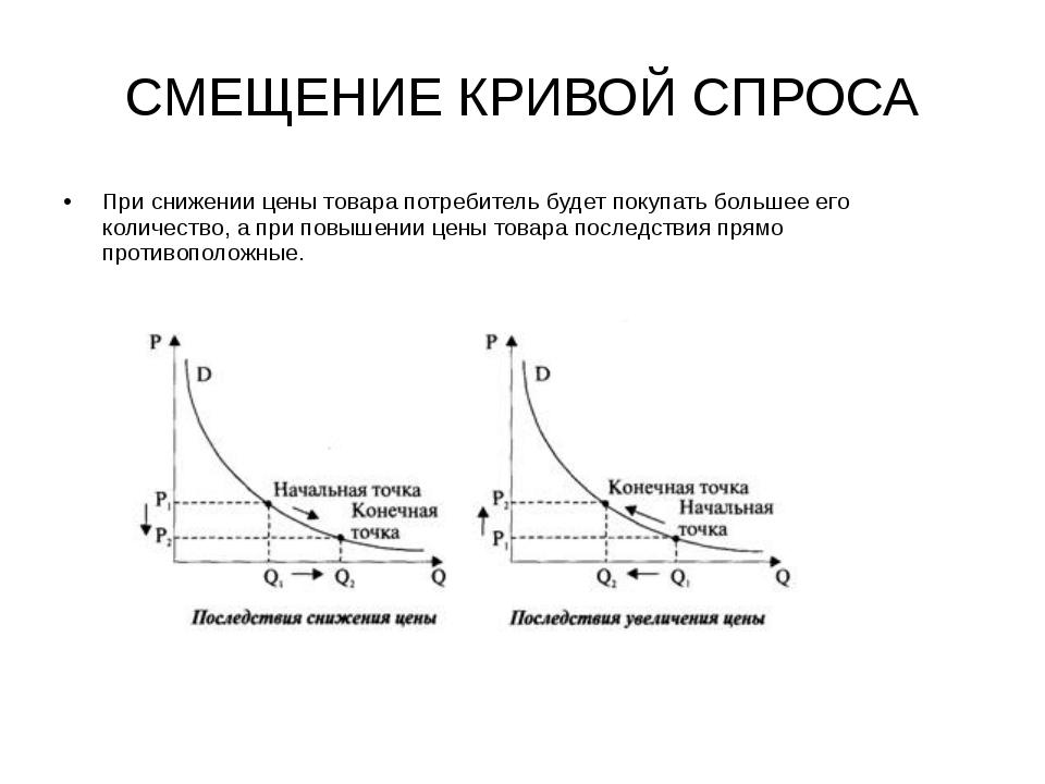 Формирование спроса и предложения на выпускаемую продукцию