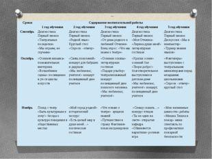 Осень Сроки Содержание воспитательной работы  1 год обучения 2 год обучения