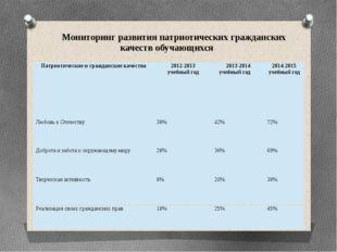Мониторинг развития патриотических гражданских качеств обучающихся Патриотиче
