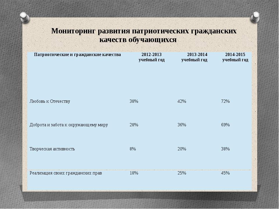 Мониторинг развития патриотических гражданских качеств обучающихся Патриотиче...